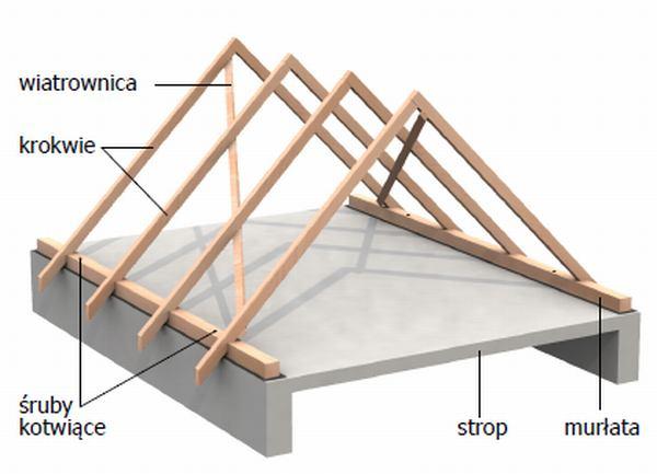 Dach ceramiczny warstwa po warstwie